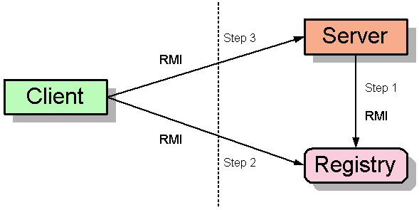 I) Introduction to RMI