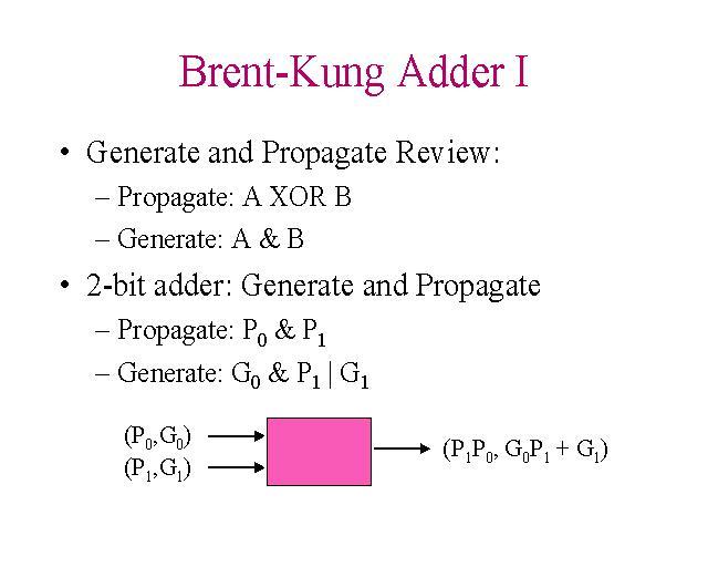 Brent-Kung Adder I