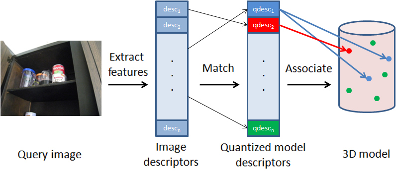 Thesis object recognition