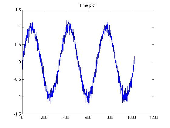 "pt] Theamplitude-frequency (""amplitude spectrum"") plot for DFT."