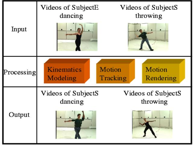 experiment 2 kinematics of human motion Experiment no 1 title forward kinematics of puma 560 robot (matlab) objectives -make matlab codes for the forward kinematics of puma 560-simulate the motion of the robot for various.