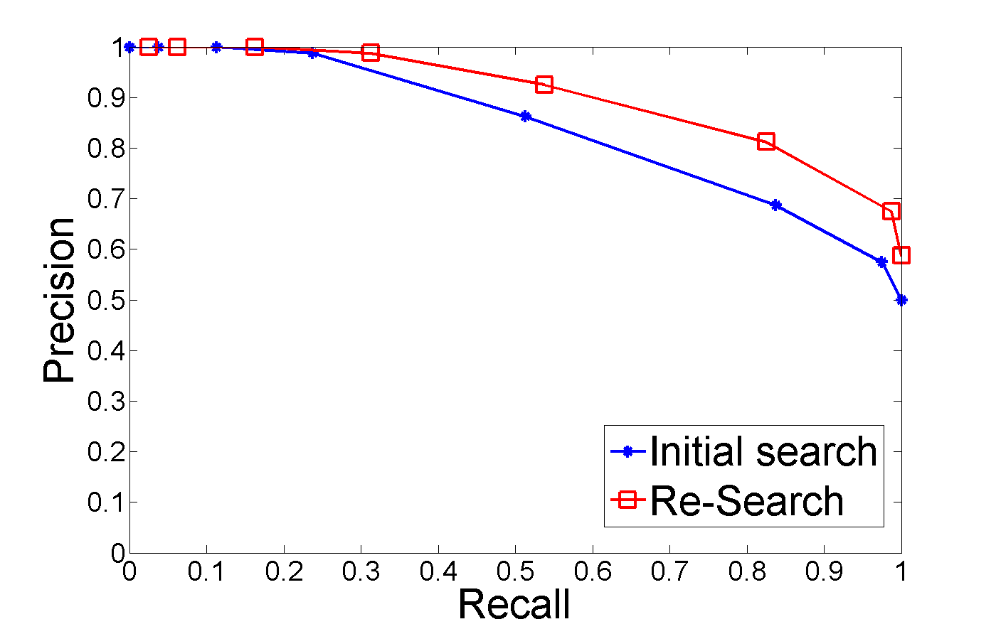 precision and recall (there are other metrics for combining precision and recall, such as the geometric mean of precision and recall, but the f1 score is the most commonly used) if we want to create a balanced classification model with the optimal balance of recall and precision, then we try to maximize the f1 score.