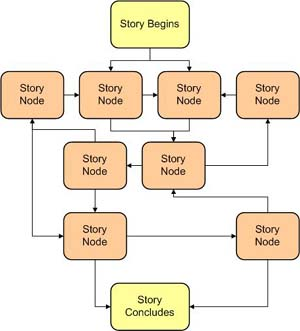 short story essay structure The essay: history and definition so here are some other ways that the essay might be defined structure the difference between a short story.