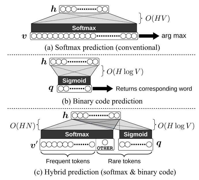 Neural Machine Translation via Binary Code Prediction