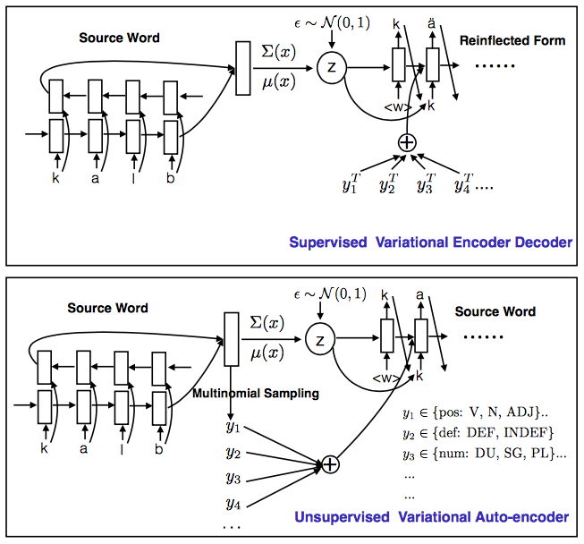 Morphological Inflection Generation with Multi-space Variational Encoder-Decoders