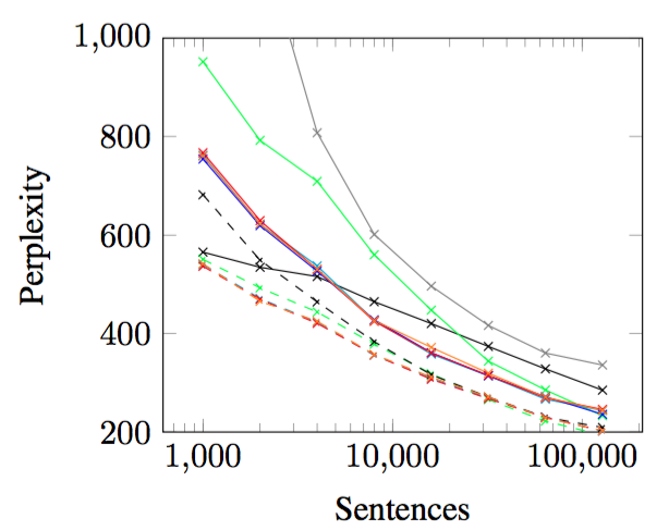 Cross-Lingual Word Embeddings for Low-Resource Language Modeling