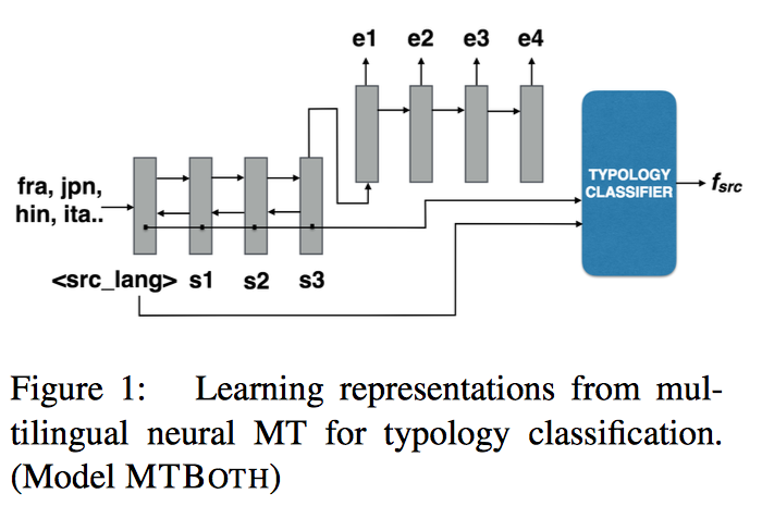 Learning Language Representations for Typology Prediction