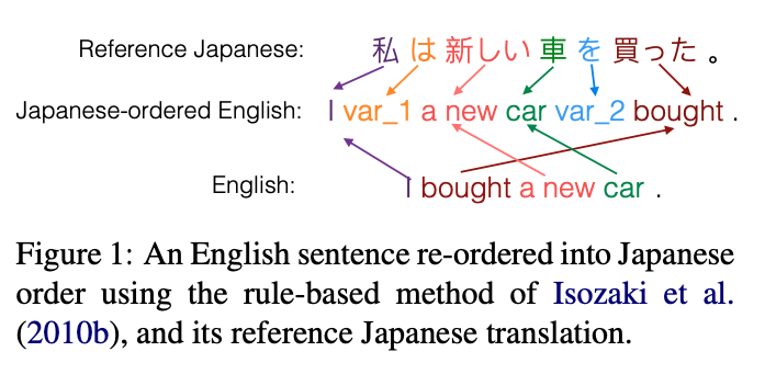 Handling Syntactic Divergence in Low-resource Machine Translation