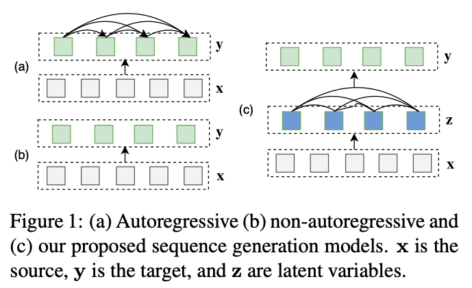 FlowSeq: Non-Autoregressive Conditional Sequence Generation with Generative Flow
