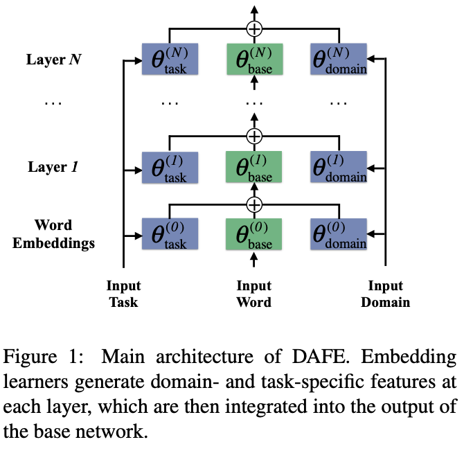 Unsupervised Domain Adaptation for Neural Machine Translation with Domain-Aware Feature Embeddings