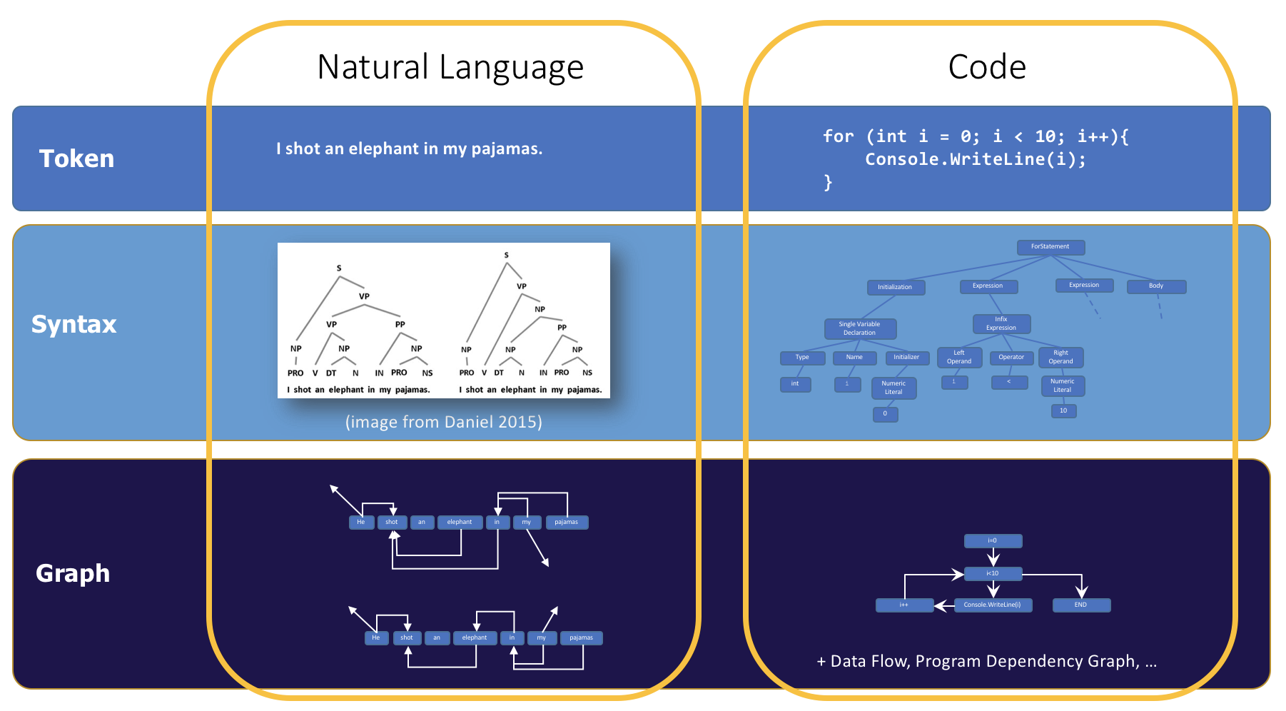 Modelling Natural Language, Programs, and their Intersection