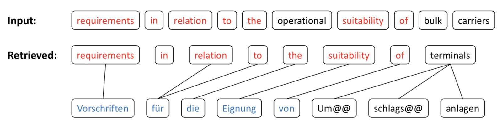 Guiding Neural Machine Translation with Retrieved Translation Pieces