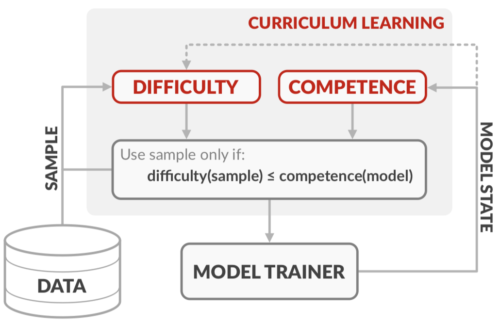 Competence-based Curriculum Learning for Neural Machine Translation