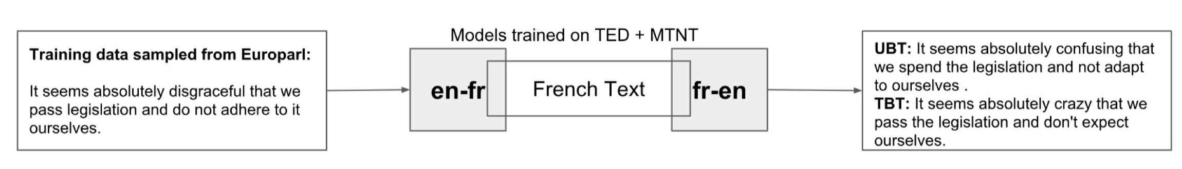 Improving Robustness of Machine Translation with Synthetic Noise