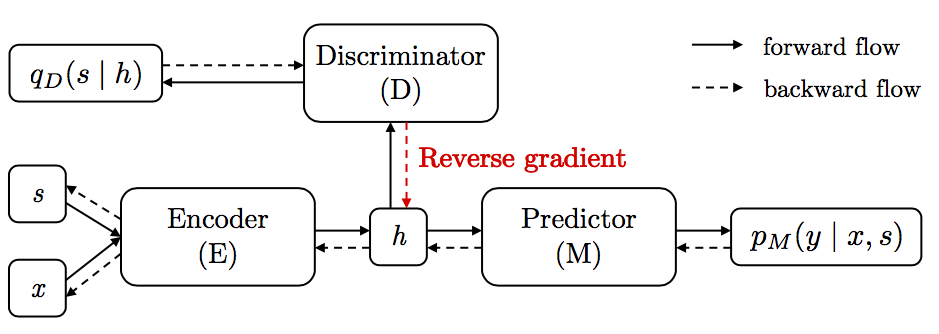 Controllable Invariance through Adversarial Feature Learning