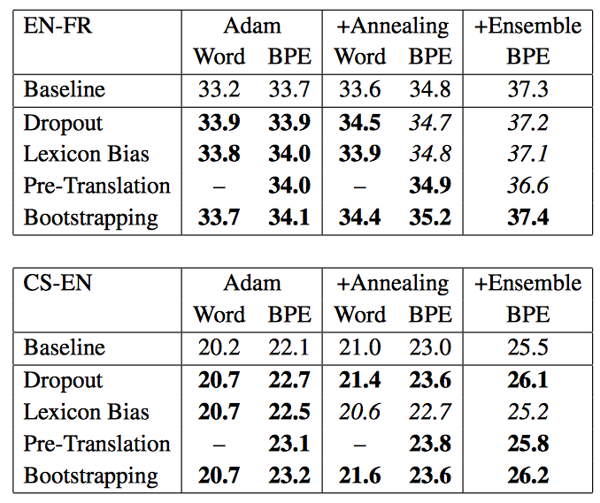 Stronger Baselines for Trustable Results in Neural Machine Translation