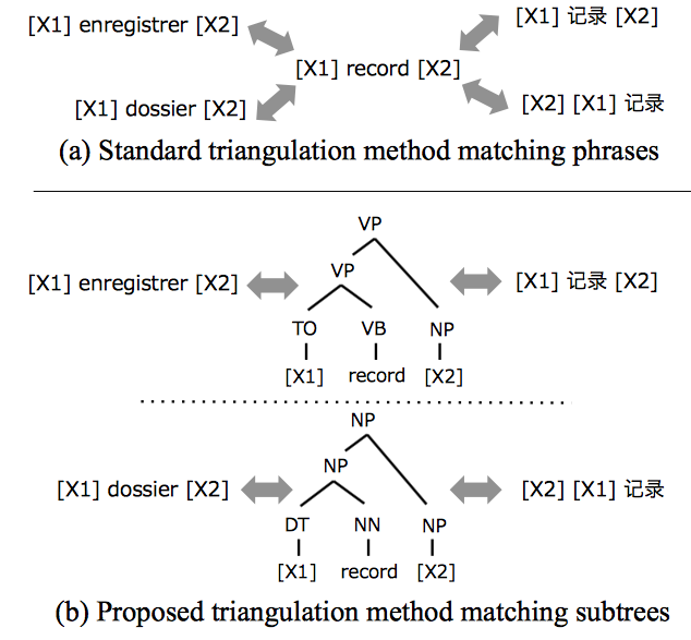 Tree as a Pivot: Syntactic Matching Methods in Pivot Translation