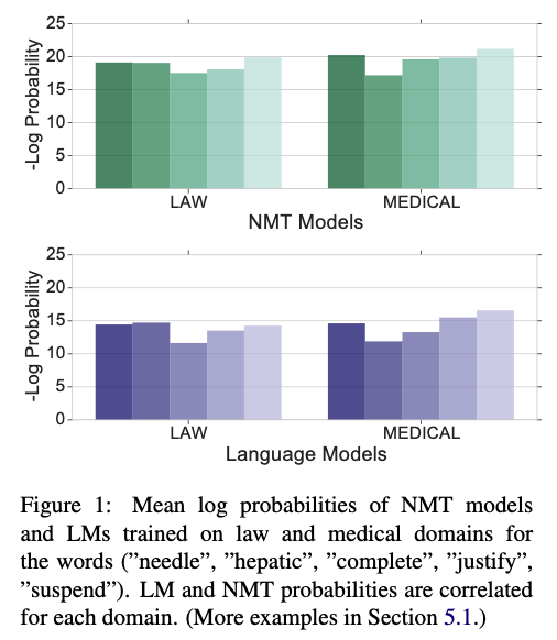 Domain Differential Adaptation for Neural Machine Translation