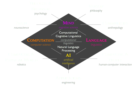 """strengths and weaknesses of artificial intelligence computer science essay Be called """"weak ai""""—which is focused more on building tools for  scientific goal  of mechanizing true human-level  computer science has al-  ferent inherent  abilities to acquire """"intelligence,""""  nils/general essays/aimag05-02-002pdf."""