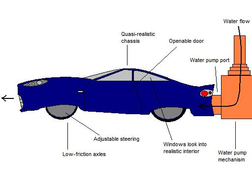 Water-Rocket Car Designwww.cs.cmu.edu