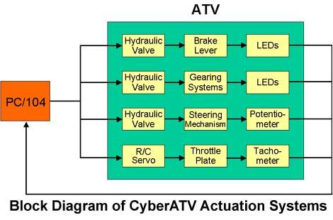 CyberATV Platform
