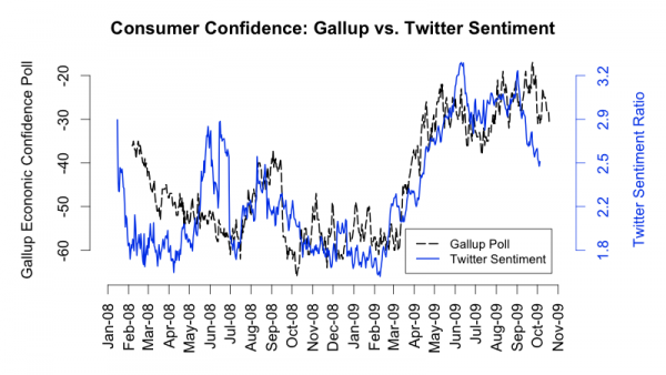 Carnegie Mellon Study of Twitter Sentiments Yields Results Similar