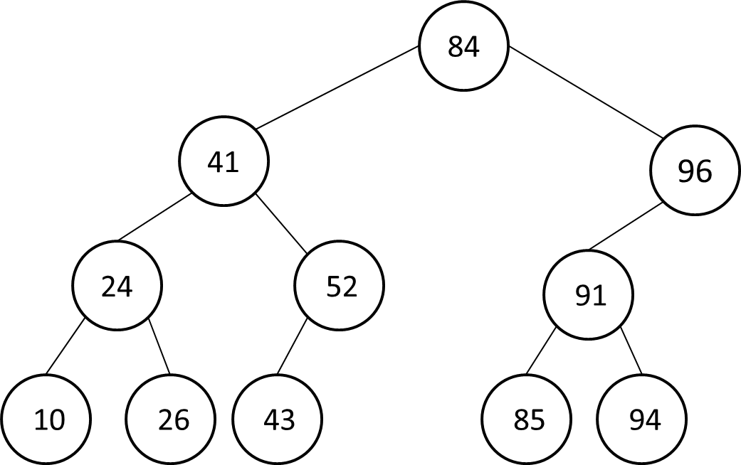 write a c function to count the number of leaf nodes in a binary tree