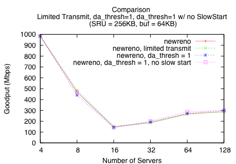 Measurement and Analysis of TCP Throughput Collapse in Cluster-based