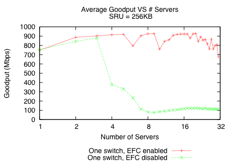 Measurement and Analysis of TCP Throughput Collapse in