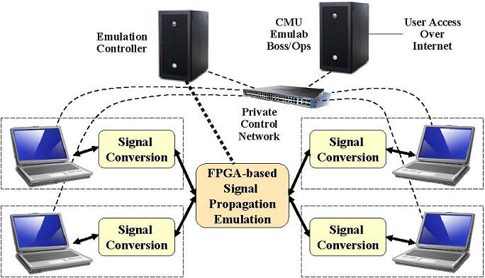Wireless Emulator