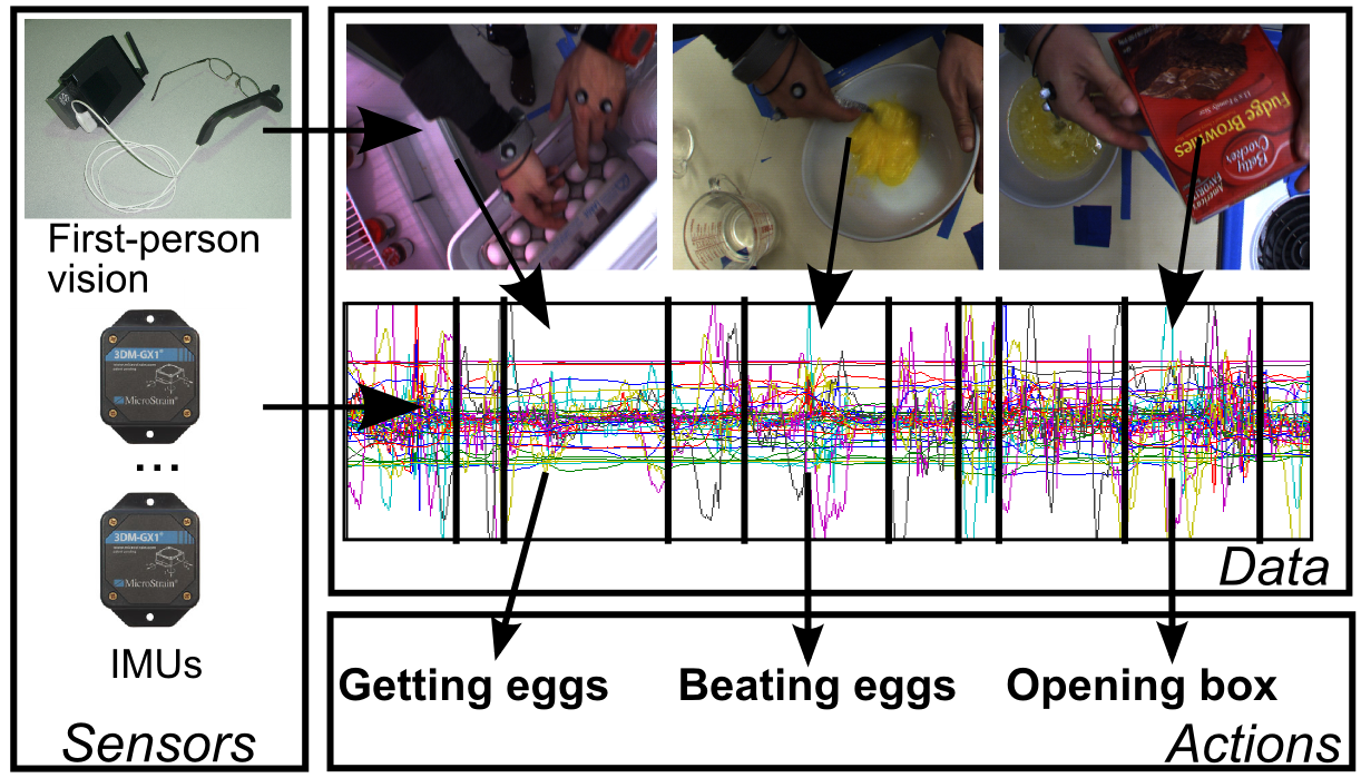 Activity Recognition from First Person Sensing