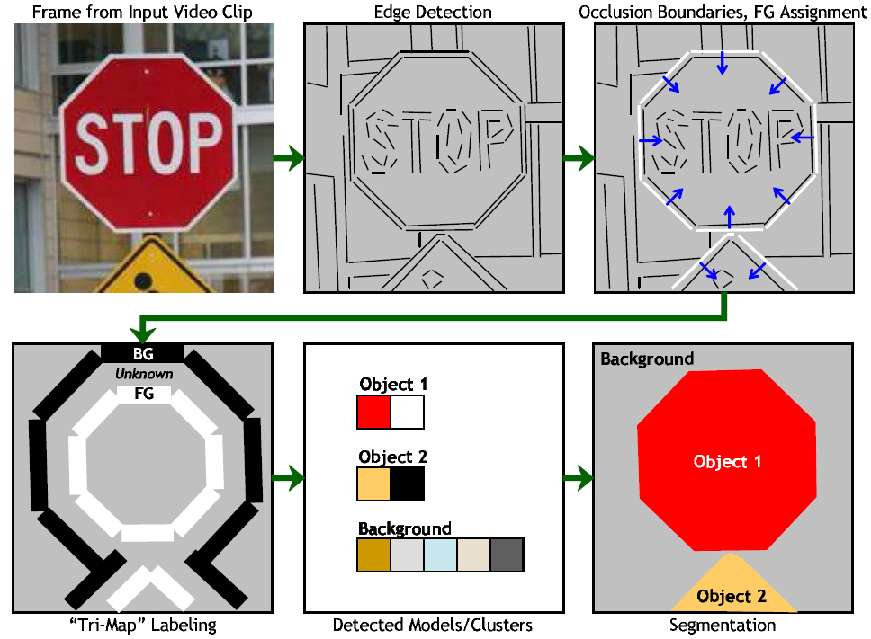 Detecting Boundaries for Segmentation and Recognition