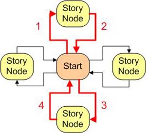 linear narrative structure