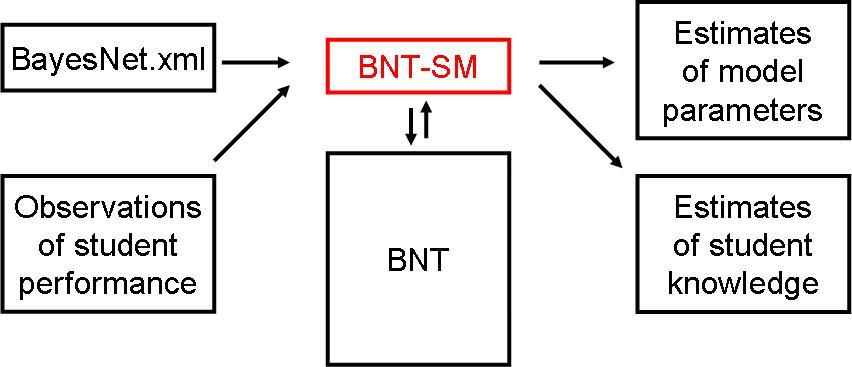 BNT-SM