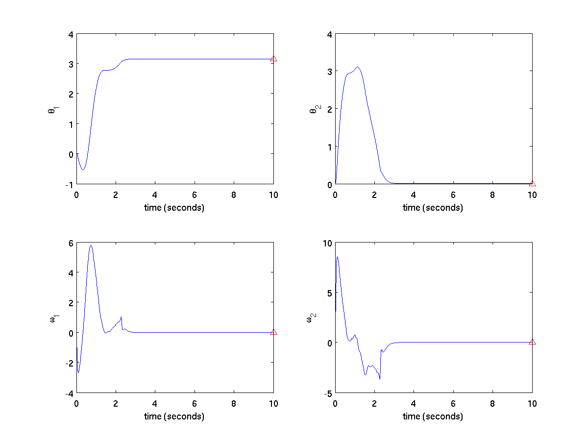Optimizing the Control of a Two-Link Pendulum