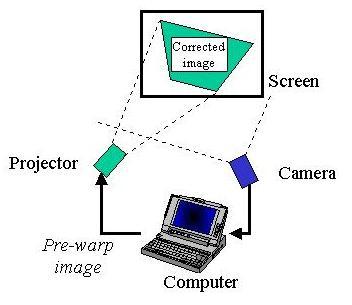 Smart Projectors: Camera-Projector Systems