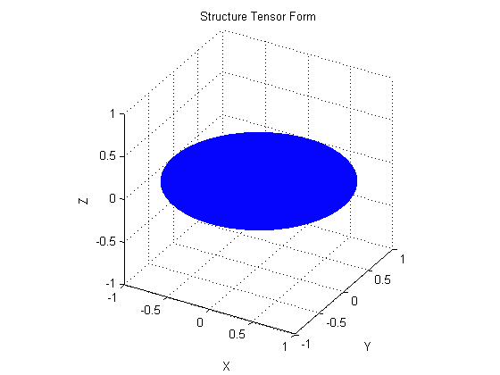 Structure Tensor - Tutorial and Demonstration of the uses of