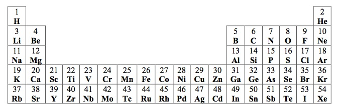 you may assume that the atoms in the formula all have atomic numbers no greater than 54 and appear in the truncated periodic table shown below - Periodic Table Without Atomic Number