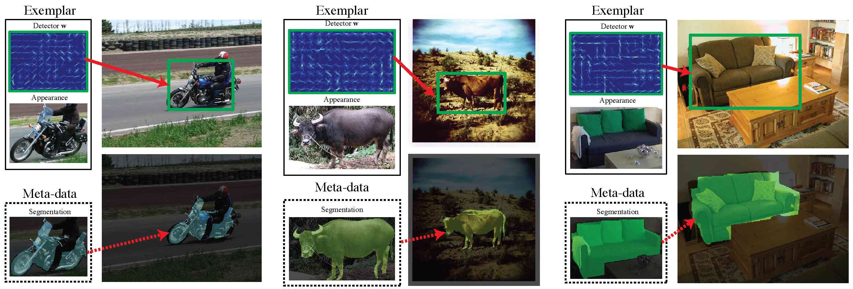 Ensemble of Exemplar-SVMs for Object Detection and Beyond