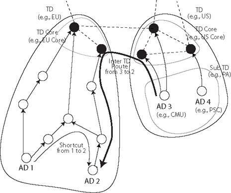 The Expressive Internet Architecture Architecture And Research Over