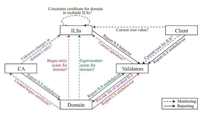 The eXpressive Internet Architecture: Architecture and Resear